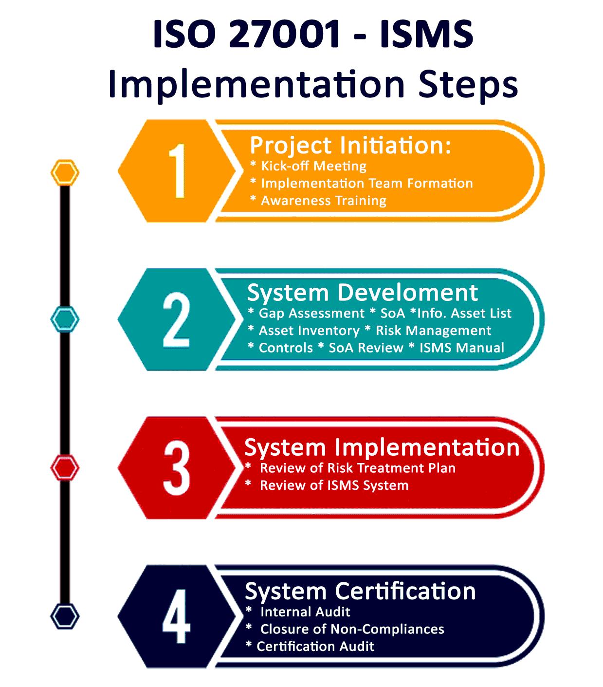 ISMS Implementation Steps