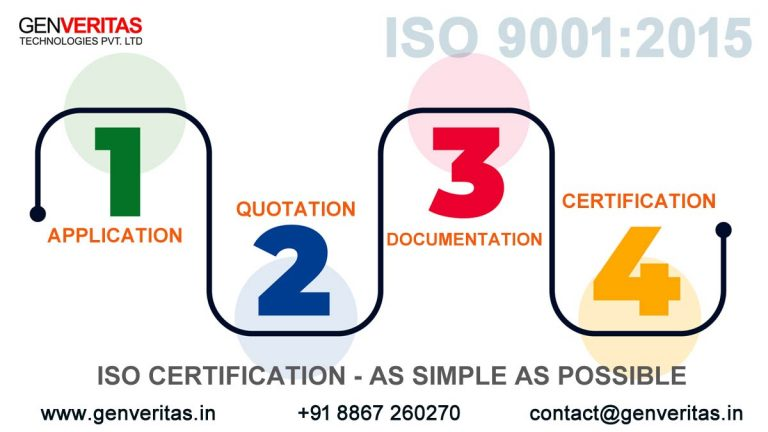 ISO Certification Online in Bangalore