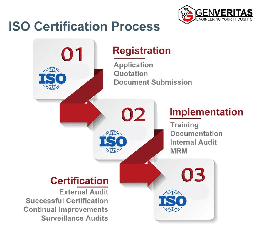Hassle Free ISO Certification Service