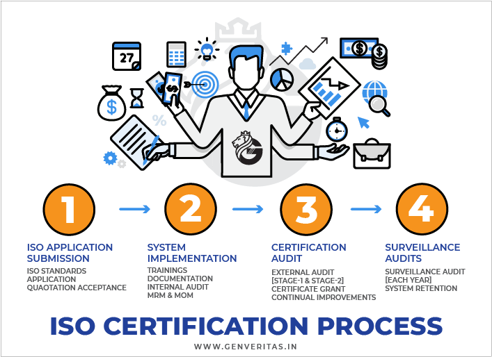 ISO certification Process in Delhi