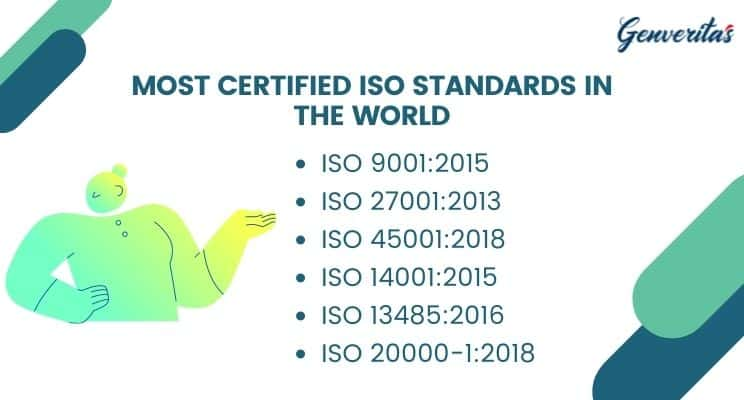 Most Certified ISO Standards