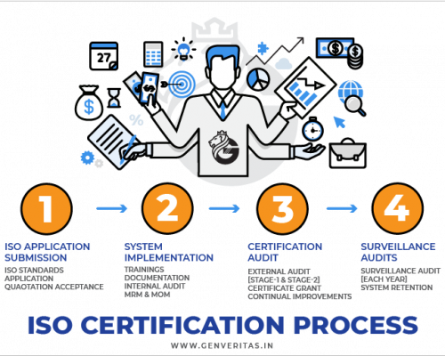 ISO certification Process in Bangalore